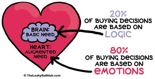 20% of buying decisions are based on logic [brain: basic need]... 80% of buying decisions are based on emotions [heart: augmented need]