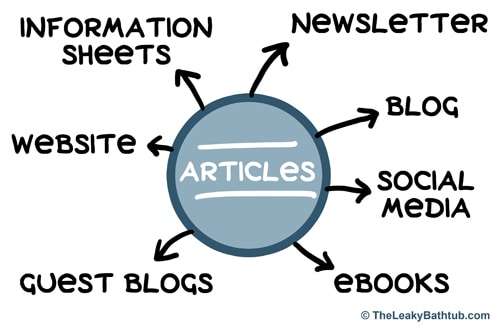 Article writing is a smart marketing tool, because you can use the one article in so many different ways.