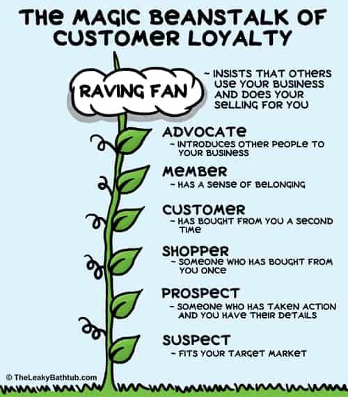The key to customer retention is to get clients to climb the magic beanstalk of customer loyalty.