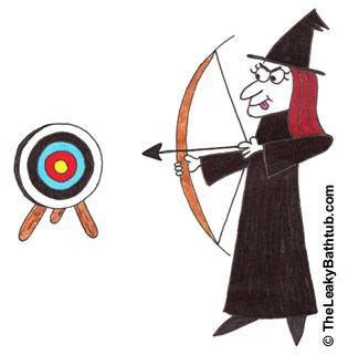 How to check for target market viability in the post-recessionary world. Are you still on target?